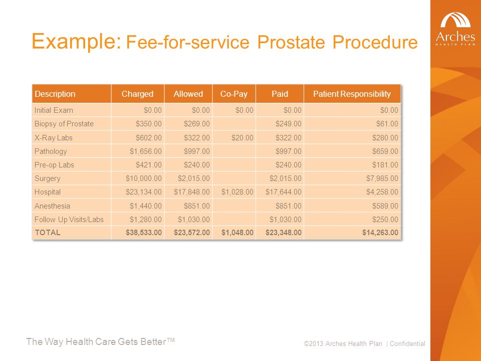 The Way Health Care Gets Better™ ©2013 Arches Health Plan | Confidential Example: Fee-for-service Prostate Procedure