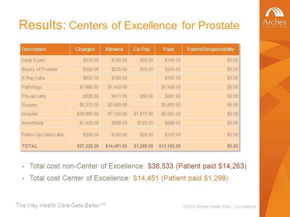 The Way Health Care Gets Better™ ©2013 Arches Health Plan | Confidential Results: Centers of Excellence for Prostate Total cost non-Center of Excellence: $38,533 (Patient paid $14,263) Total cost Center of Excellence: $14,451 (Patient paid $1,298)