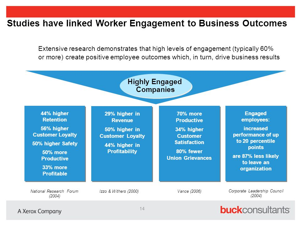 Studies have linked Worker Engagement to Business Outcomes Extensive research demonstrates that high levels of engagement (typically 60% or more) crea