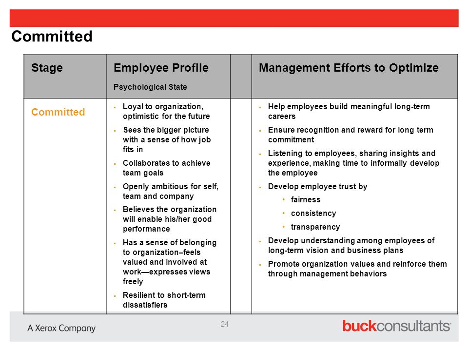 Advocate Employee Stage Employee Profile Psychological State Management Focus Advocate  Contributes discretionary effort  Proactively seeks opportunities to serve the mission of the organization  Speaks positively about the organization's products and services  Recommends organization as an employer  Is willing to withhold criticism and/or be constructively critical for the good of the organization  Communicate organization s progress and challenges  Relate business results to team and individual roles  Endorse strong customer focus  Share understanding of customer needs with team  Challenge and grow through delegation  Establish comprehensive career development plans  Encourage upward communication  Encourage innovation  Recognize and reward 25