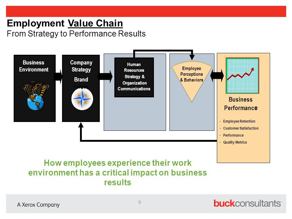 Company Strategy Brand values Business Environment Business Performanc e - Employee Retention - Customer Satisfaction - Performance - Quality Metrics