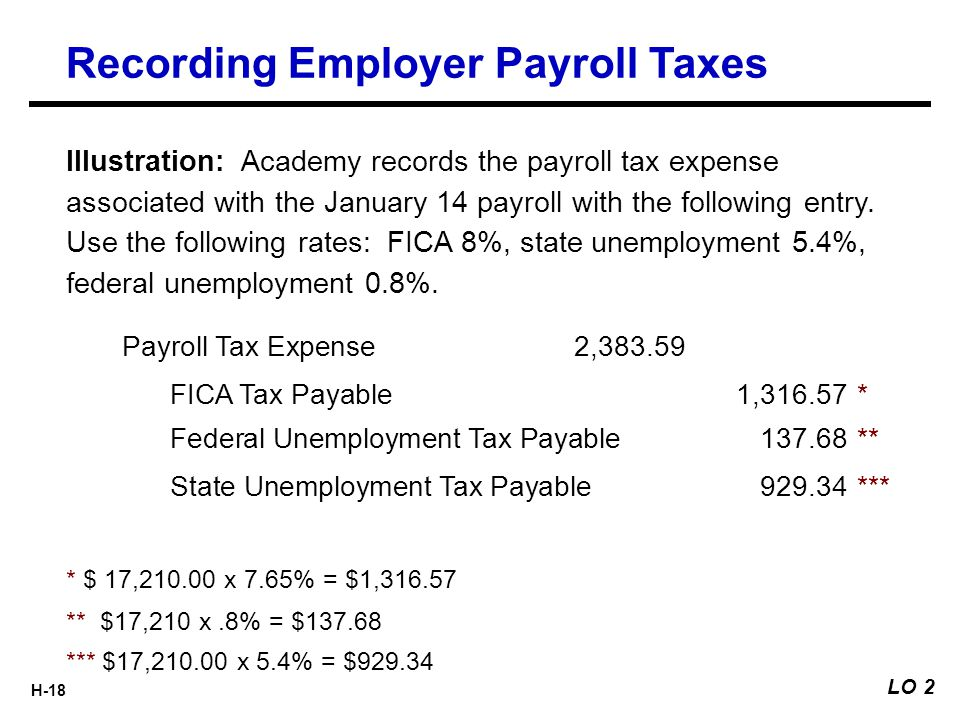 H-18 Illustration: Academy records the payroll tax expense associated with the January 14 payroll with the following entry. Use the following rates: F