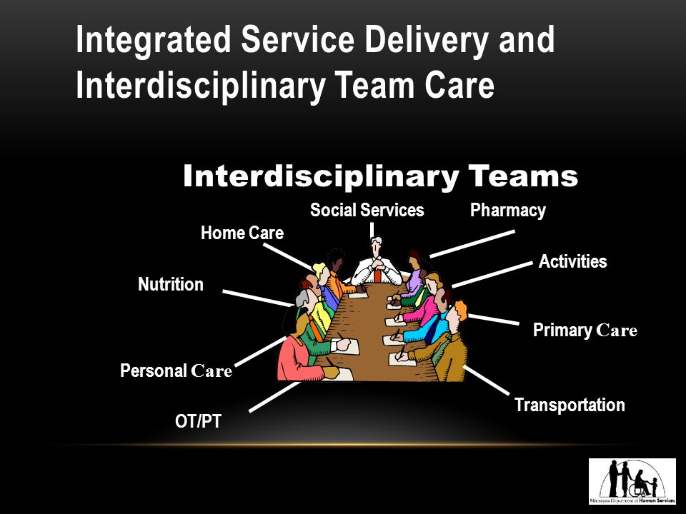 Integrated Service Delivery and Interdisciplinary Team Care Interdisciplinary Teams Social Services Home Care Pharmacy Nutrition OT/PT Primary Care Transportation Personal Care Activities