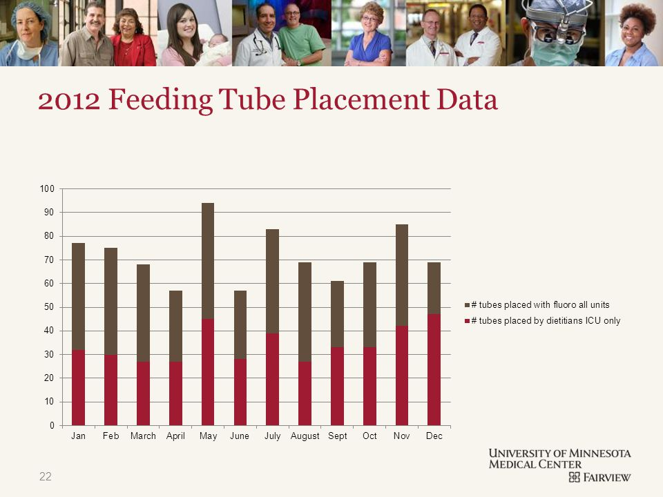 TITLE & CONTENT 2012 Feeding Tube Placement Data 22