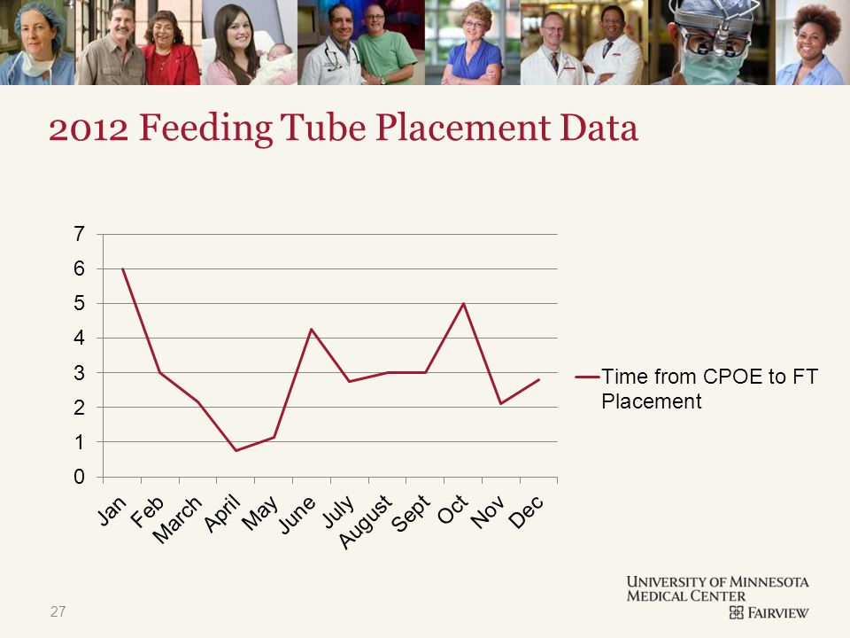TITLE & CONTENT 2012 Feeding Tube Placement Data 27