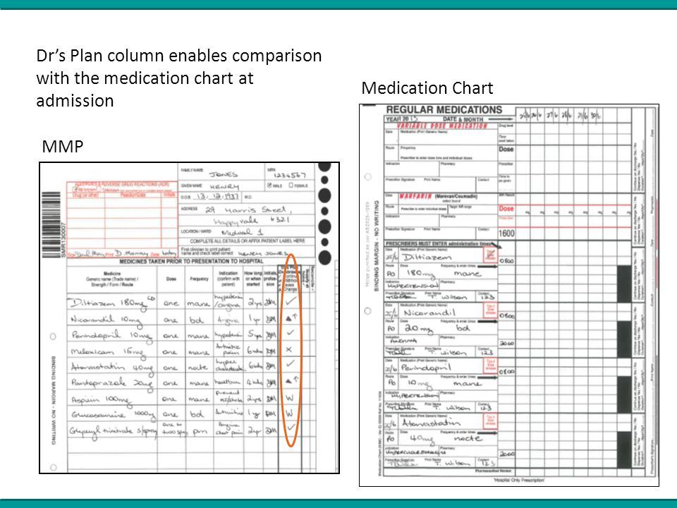 MMP Medication Chart Dr's Plan column enables comparison with the medication chart at admission