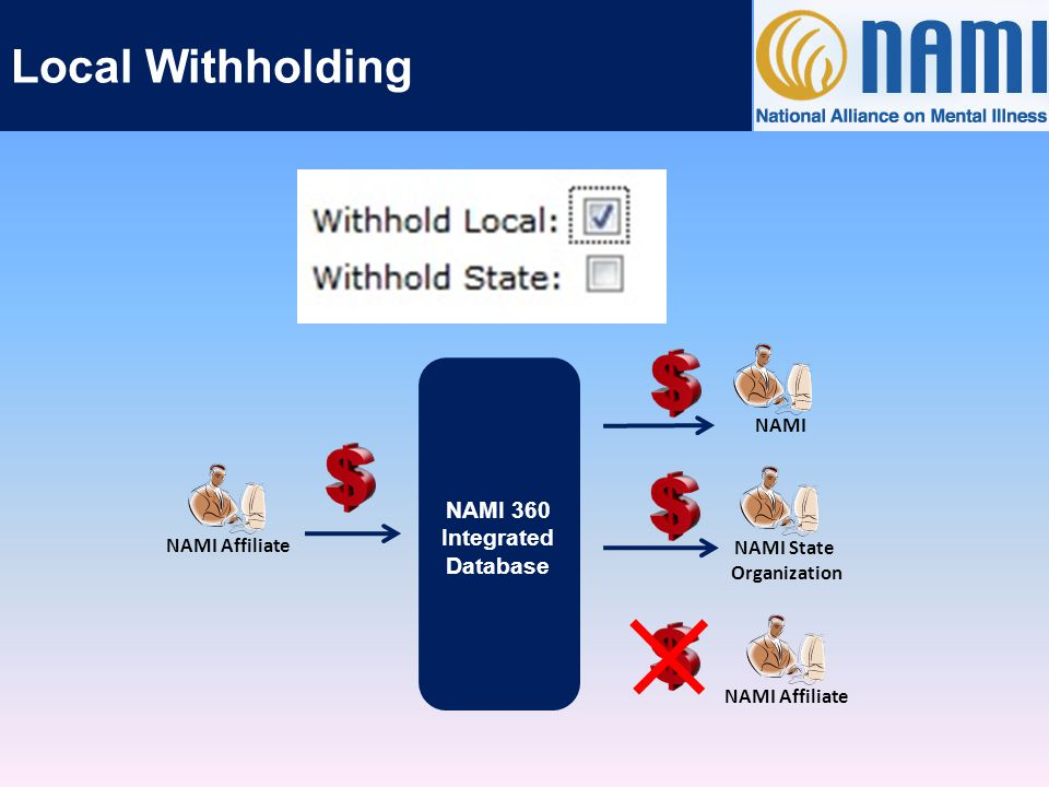 State Withholding NAMI 360 Integrated Database NAMI AffiliateNAMI State Organization NAMI NAMI State Organization