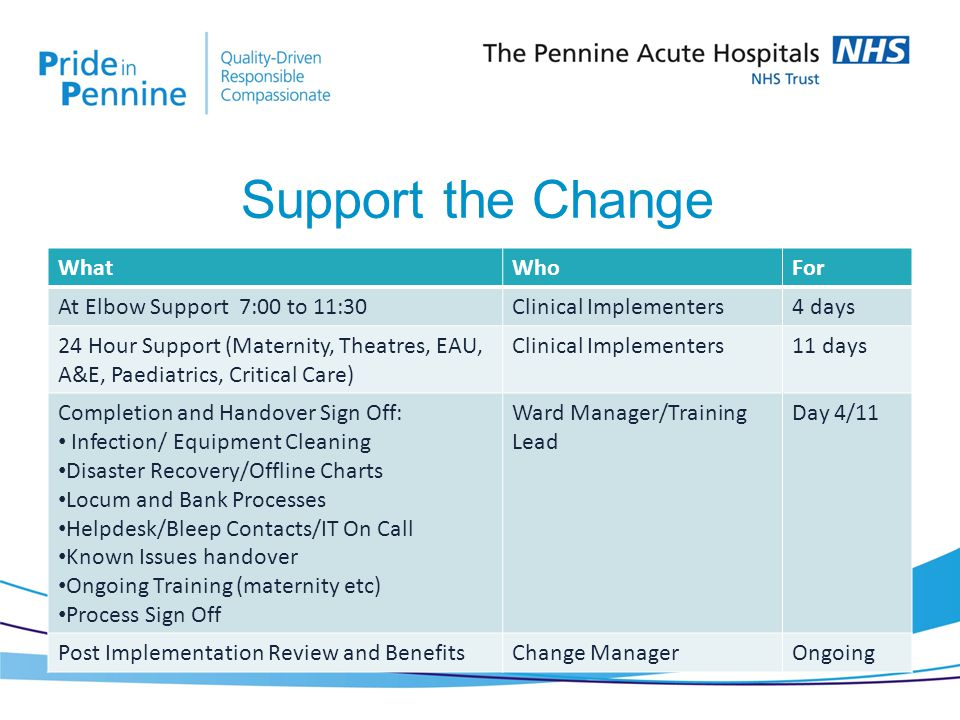 WhatWhoFor At Elbow Support 7:00 to 11:30Clinical Implementers4 days 24 Hour Support (Maternity, Theatres, EAU, A&E, Paediatrics, Critical Care) Clinical Implementers11 days Completion and Handover Sign Off: Infection/ Equipment Cleaning Disaster Recovery/Offline Charts Locum and Bank Processes Helpdesk/Bleep Contacts/IT On Call Known Issues handover Ongoing Training (maternity etc) Process Sign Off Ward Manager/Training Lead Day 4/11 Post Implementation Review and BenefitsChange ManagerOngoing Support the Change