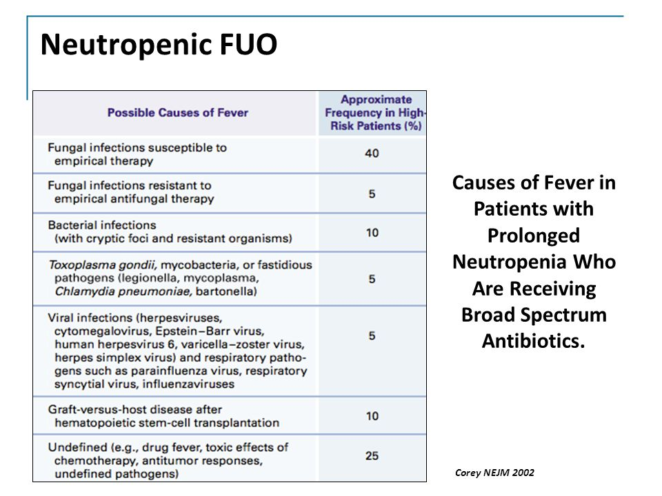 Neutropenic FUO Causes of Fever in Patients with Prolonged Neutropenia Who Are Receiving Broad Spectrum Antibiotics.
