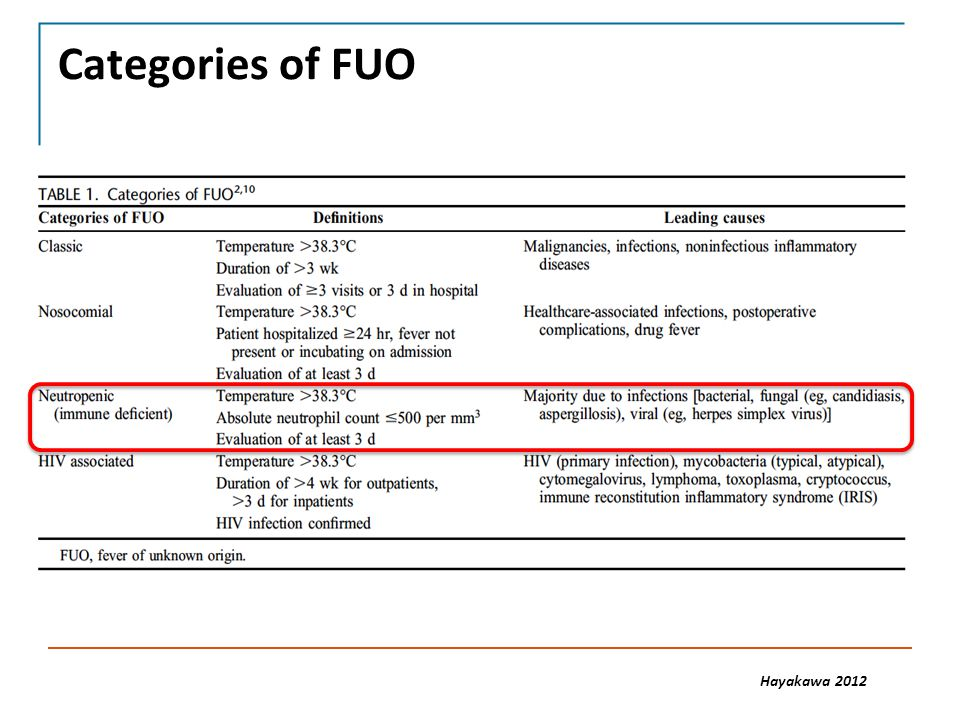 Evaluation of FUO Physical exam Skin, mucous membranes, teeth