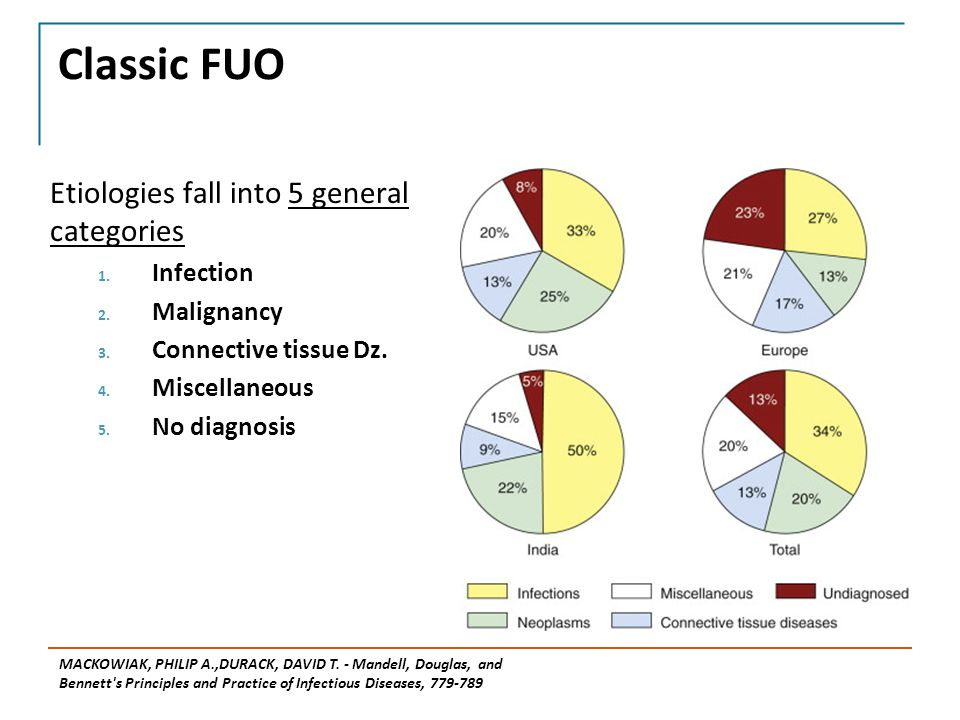 Classic FUO Etiologies fall into 5 general categories 1.