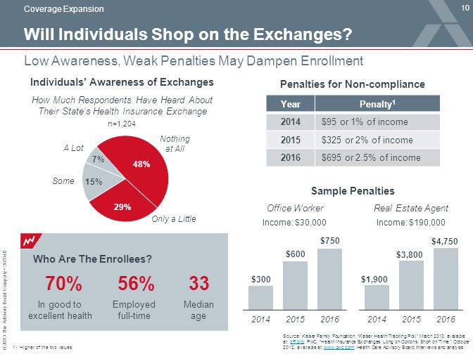 © 2013 The Advisory Board Company 26534B Who Are The Enrollees? Will Individuals Shop on the Exchanges? 10 Low Awareness, Weak Penalties May Dampen En