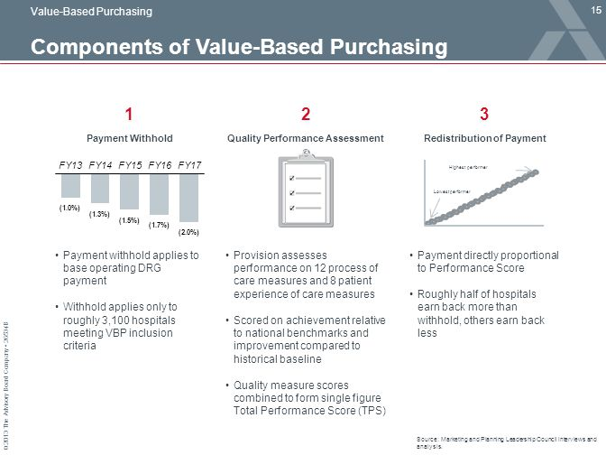 © 2013 The Advisory Board Company 26534B Components of Value-Based Purchasing 15 Source: Marketing and Planning Leadership Council interviews and anal