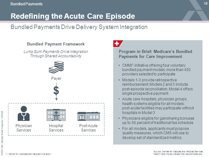 © 2013 The Advisory Board Company 26534B Redefining the Acute Care Episode 18 Bundled Payments Drive Delivery System Integration 1)Center for Medicare
