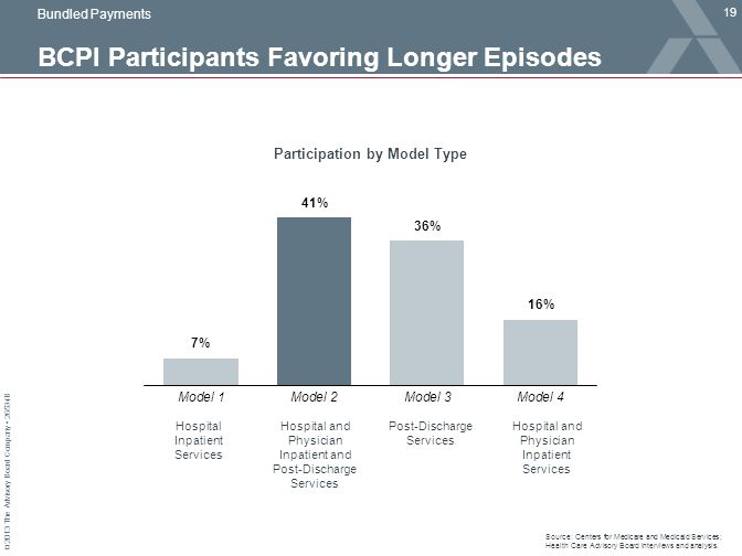© 2013 The Advisory Board Company 26534B BCPI Participants Favoring Longer Episodes 19 Participation by Model Type Bundled Payments Hospital Inpatient