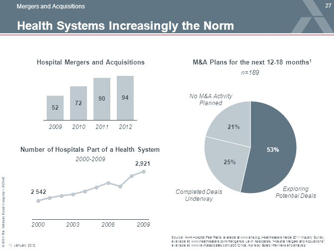 © 2013 The Advisory Board Company 26534B Health Systems Increasingly the Norm 27 Source: AHA Hospital Fast Facts, available at www.aha.org; Healthlead