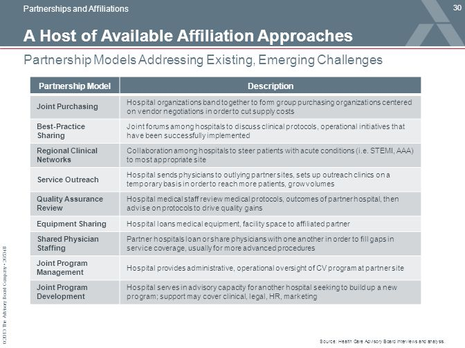 © 2013 The Advisory Board Company 26534B A Host of Available Affiliation Approaches 30 Partnership Models Addressing Existing, Emerging Challenges Par