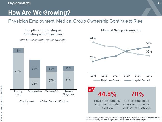 © 2013 The Advisory Board Company 26534B How Are We Growing? 31 Physician Employment, Medical Group Ownership Continue to Rise Source: Advisory Board