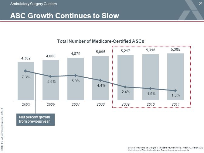 "© 2013 The Advisory Board Company 26534B Total Number of Medicare-Certified ASCs ASC Growth Continues to Slow 34 Source: ""Report to the Congress: Medi"