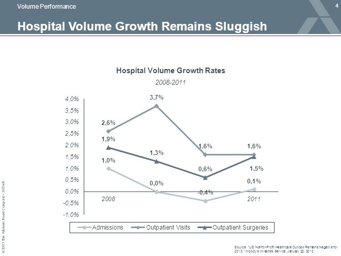 "© 2013 The Advisory Board Company 26534B Hospital Volume Growth Remains Sluggish 4 Source: ""US Not-for-Profit Healthcare Outlook Remains Negative for"