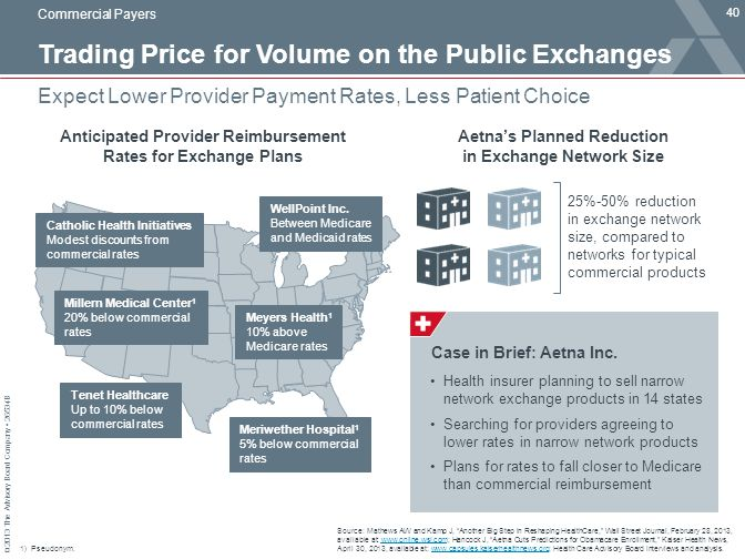 © 2013 The Advisory Board Company 26534B Trading Price for Volume on the Public Exchanges 40 Expect Lower Provider Payment Rates, Less Patient Choice