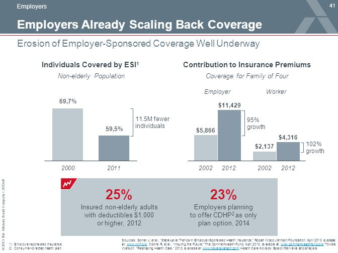 © 2013 The Advisory Board Company 26534B Employers Already Scaling Back Coverage 41 Erosion of Employer-Sponsored Coverage Well Underway Sources: Soni