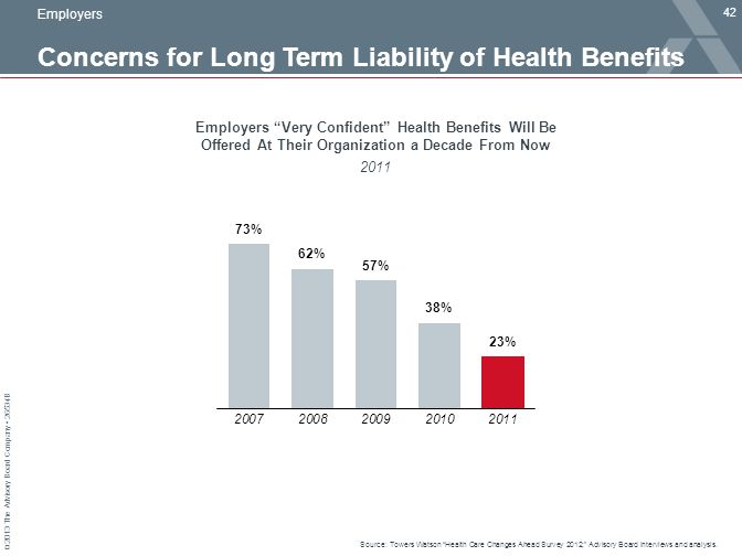 "© 2013 The Advisory Board Company 26534B Concerns for Long Term Liability of Health Benefits 42 Source: Towers Watson ""Health Care Changes Ahead Surve"