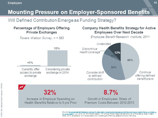 © 2013 The Advisory Board Company 26534B Employee Benefit Research Institute, 2011 Mounting Pressure on Employer-Sponsored Benefits 43 Will Defined Co