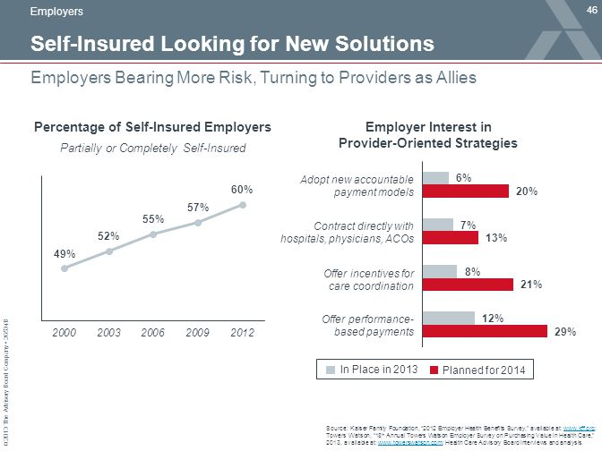 © 2013 The Advisory Board Company 26534B Self-Insured Looking for New Solutions 46 Employers Bearing More Risk, Turning to Providers as Allies Source: