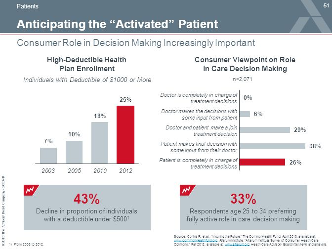 "© 2013 The Advisory Board Company 26534B Anticipating the ""Activated"" Patient 51 Consumer Role in Decision Making Increasingly Important Source: Colli"
