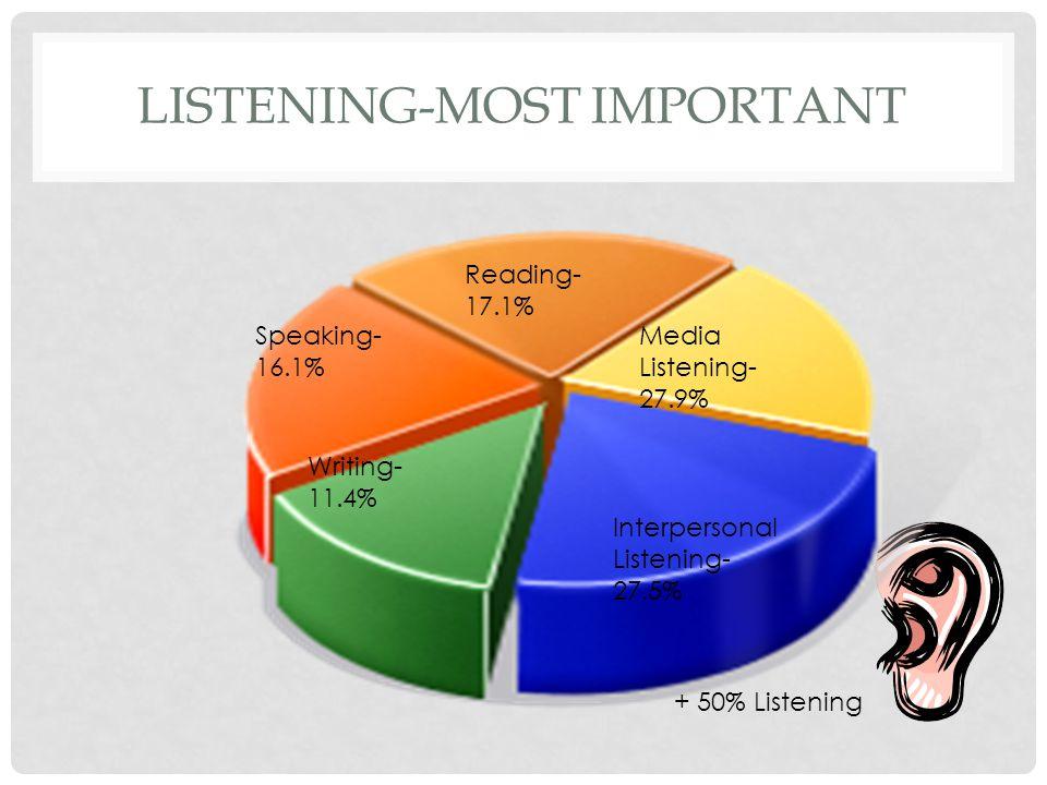 LISTENING-MOST IMPORTANT Interpersonal Listening- 27.5% Media Listening- 27.9% Reading- 17.1% Speaking- 16.1% Writing- 11.4% + 50% Listening