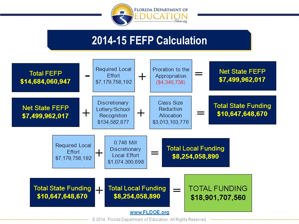 www.FLDOE.org © 2014, Florida Department of Education. All Rights Reserved. Required Local Effort $7,179,758,192 Required Local Effort $7,179,758,192