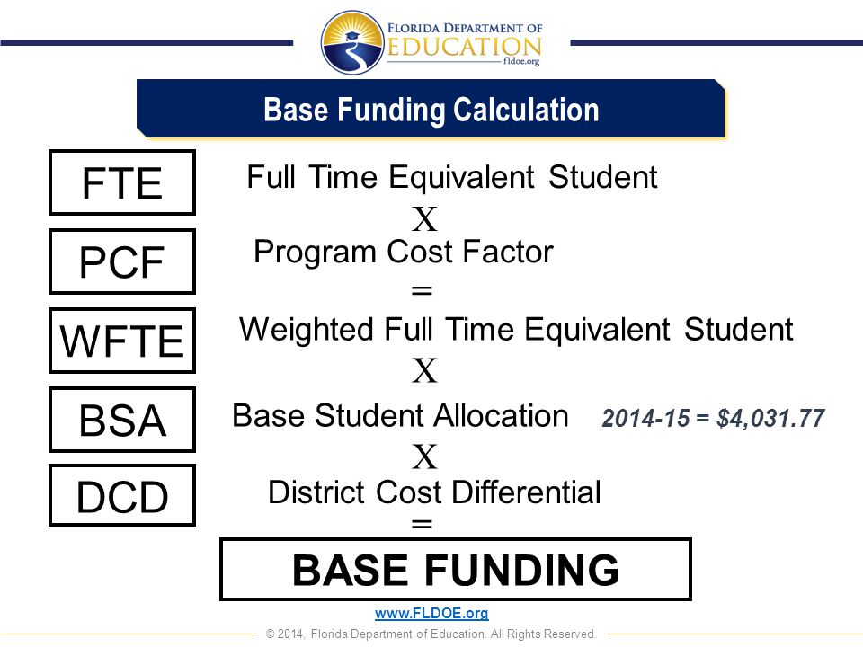 www.FLDOE.org © 2014, Florida Department of Education. All Rights Reserved. FTE PCF WFTE Full Time Equivalent Student Program Cost Factor Weighted Ful