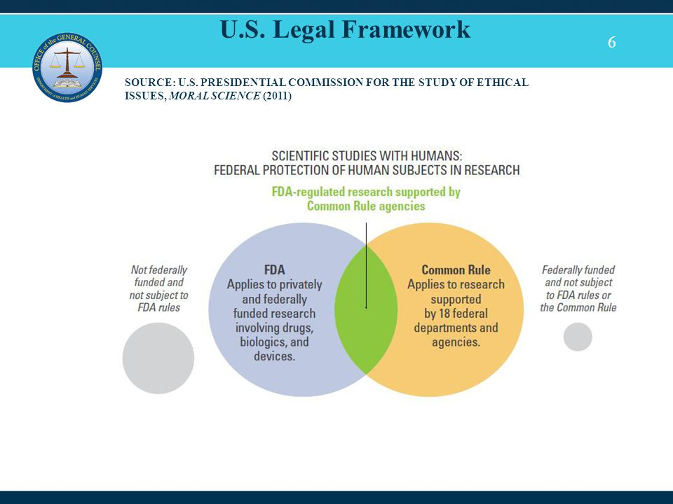 6 U.S. Legal Framework SOURCE: U.S. PRESIDENTIAL COMMISSION FOR THE STUDY OF ETHICAL ISSUES, MORAL SCIENCE (2011)