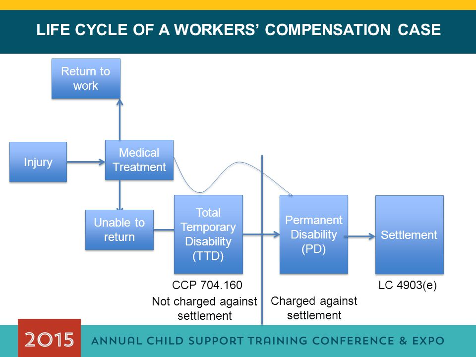 LIFE CYCLE OF A WORKERS' COMPENSATION CASE Injury Medical Treatment Return to work Unable to return Total Temporary Disability (TTD) Permanent Disability (PD) Settlement CCP 704.160LC 4903(e) Not charged against settlement Charged against settlement