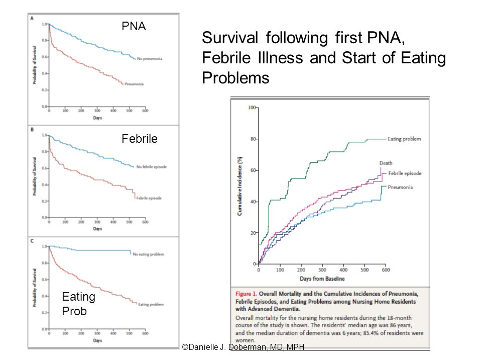 PNA Febrile Eating Prob Survival following first PNA, Febrile Illness and Start of Eating Problems ©Danielle J.
