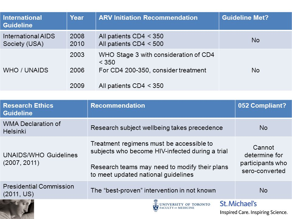 International Guideline YearARV Initiation RecommendationGuideline Met.