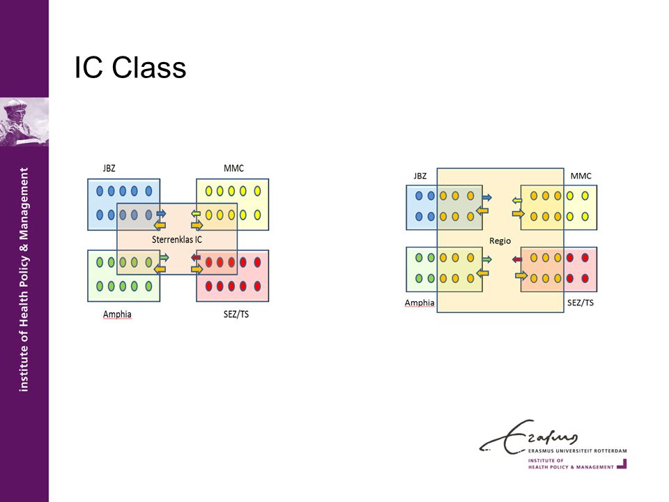 IC Class