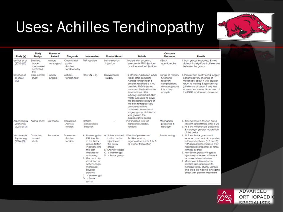Uses: Achilles Tendinopathy