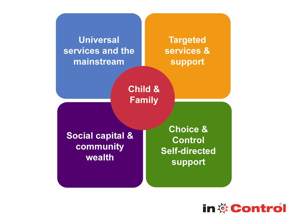 The Local Offer and Personal Budgets 9.96 Local authorities must provide information on Personal Budgets as part of the Local Offer.