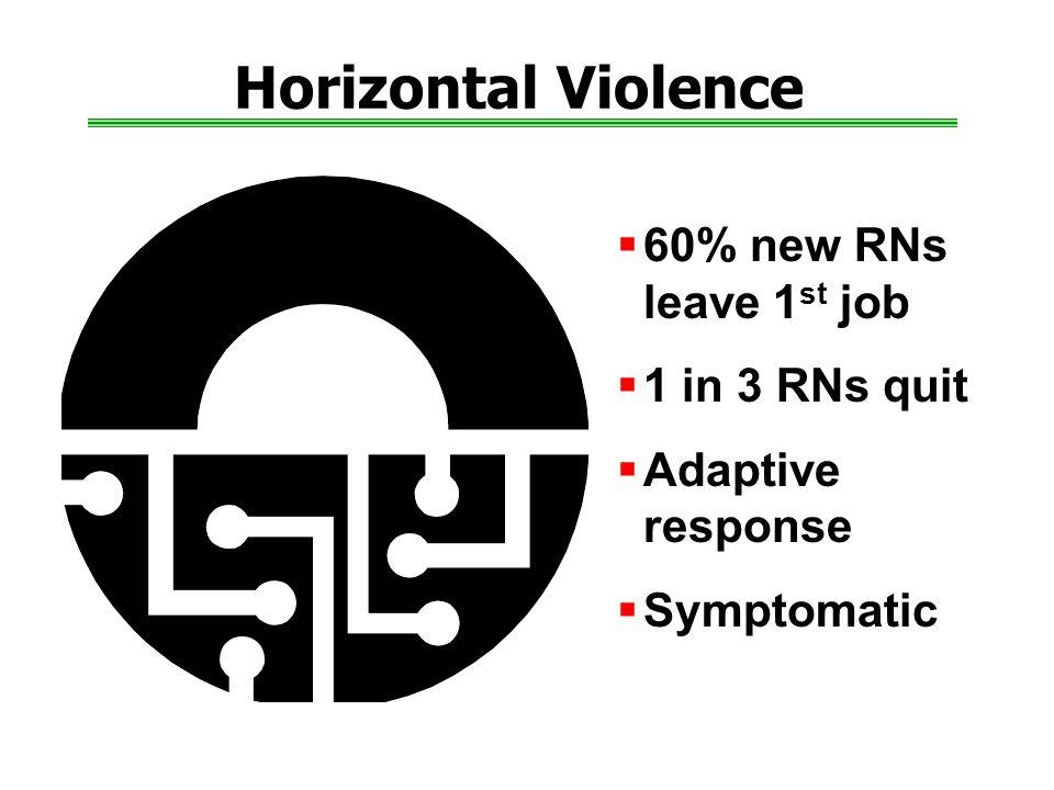 Horizontal Violence  60% new RNs leave 1 st job  1 in 3 RNs quit  Adaptive response  Symptomatic