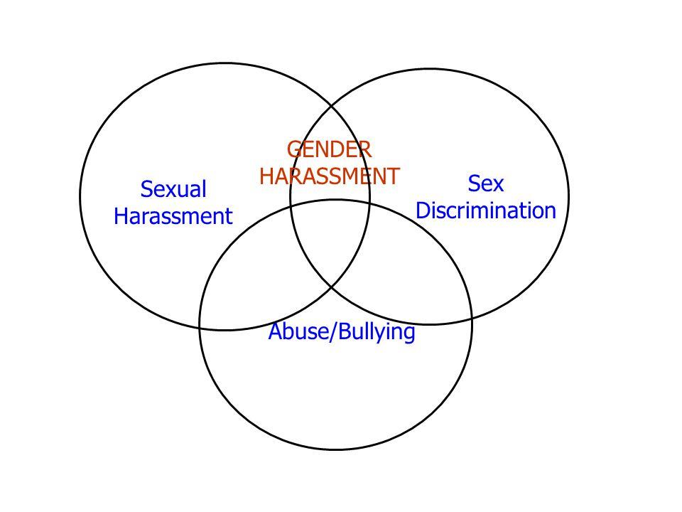 Sexual Harassment GENDER HARASSMENT Abuse/Bullying Sex Discrimination
