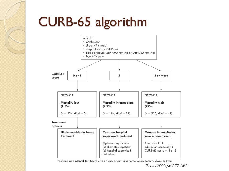 CURB-65 algorithm