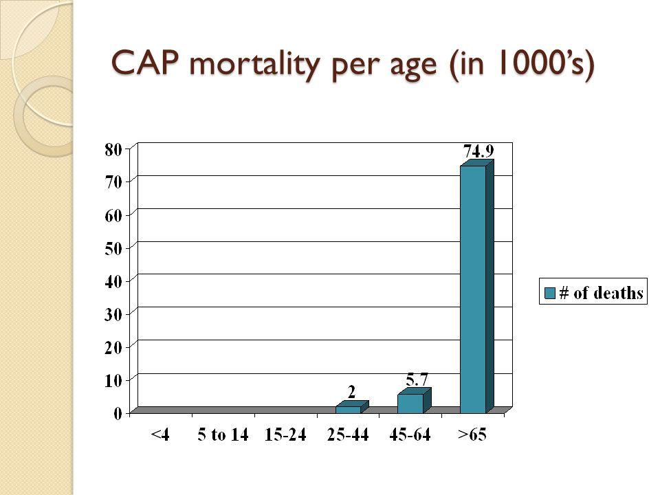 CAP mortality per age (in 1000's)