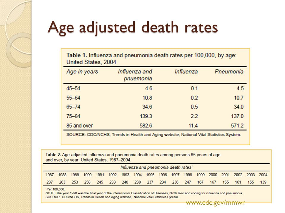 Age adjusted death rates www.cdc.gov/mmwr
