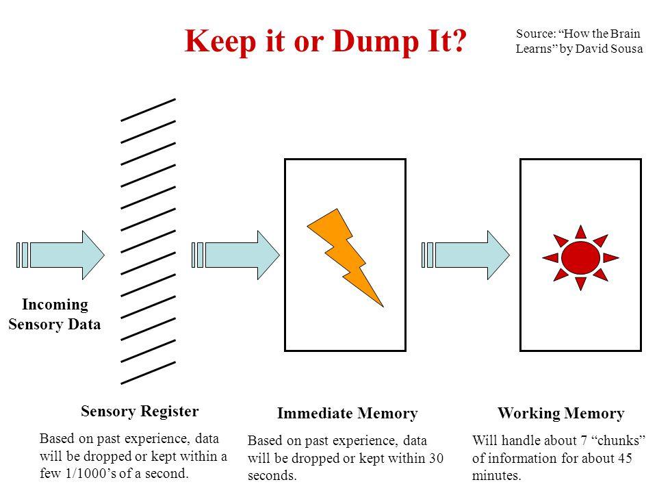 Keep it or Dump It.