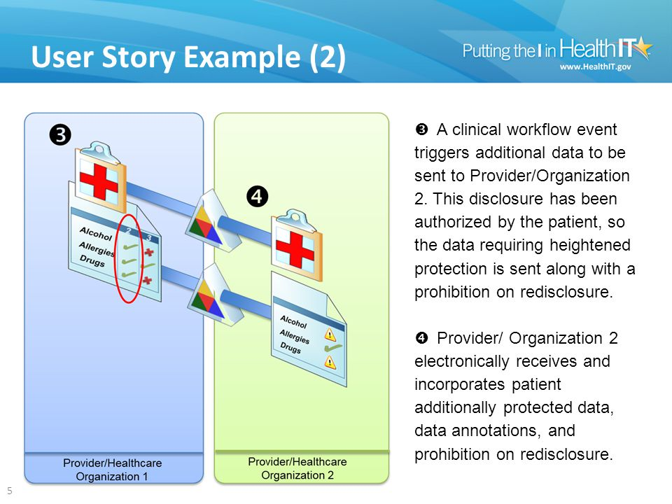 User Story Example (2) 5  A clinical workflow event triggers additional data to be sent to Provider/Organization 2.