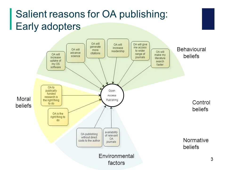 Salient reasons for OA publishing: Late adopters 4 Environmental factors Behavioural beliefs Normative beliefs Control beliefs Moral beliefs Open Access Publishing