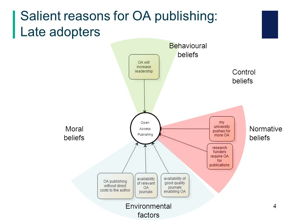 Salient reasons for OA publishing: Late adopters 4 Environmental factors Behavioural beliefs Normative beliefs Control beliefs Moral beliefs Open Access Publishing