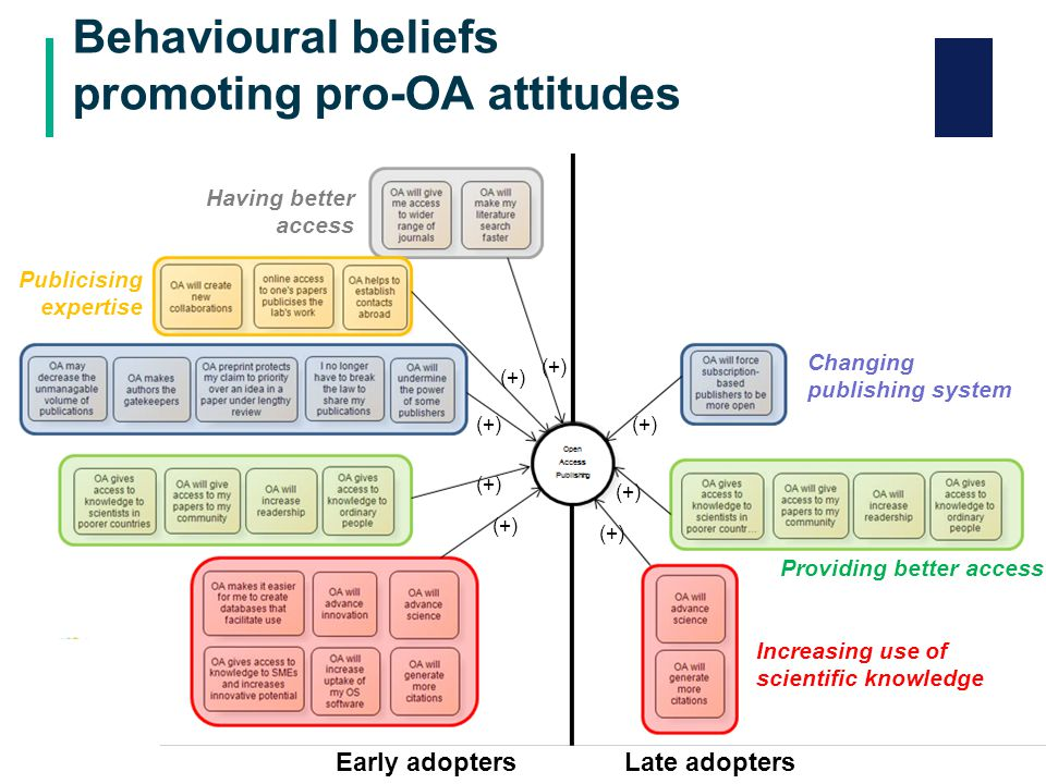 Factors weakening perceived behavioural control over OA publishing (2/4) 2.Factors undermining the confidence in availability of funds for APC:  Worries that not all universities receive funds for APC from research councils  Worries that university funds for APCs will dry out or that the author's preferred journals will not meet university's criteria to be eligible for open access funds.